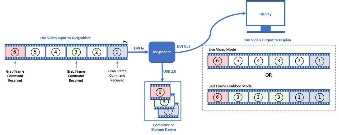 DVI video frame grab diagram